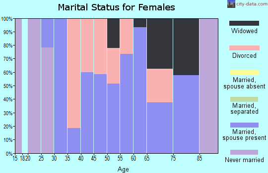 Zip code 18347 marital status for females