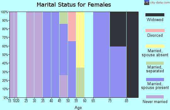 Zip code 18350 marital status for females