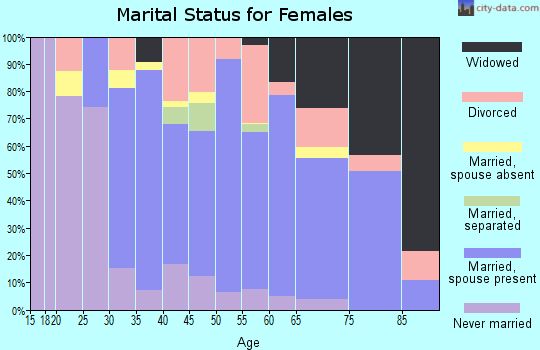 Zip code 18424 marital status for females