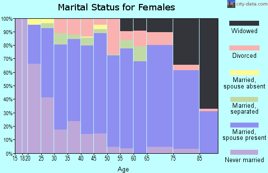 Zip code 18428 marital status for females