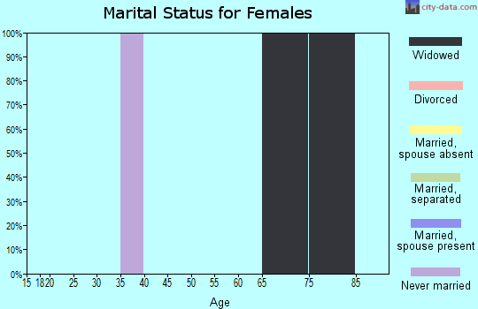 Zip code 18430 marital status for females