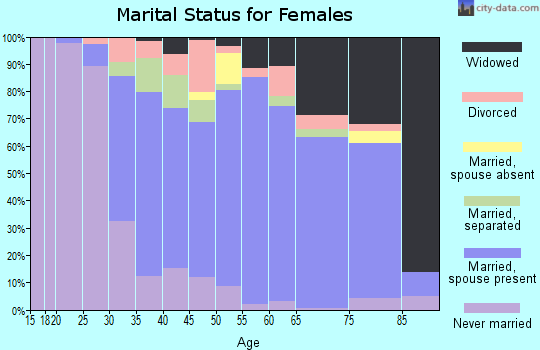 Zip code 18433 marital status for females