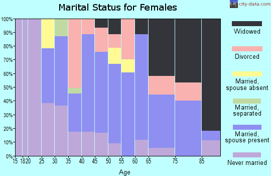 Zip code 18434 marital status for females