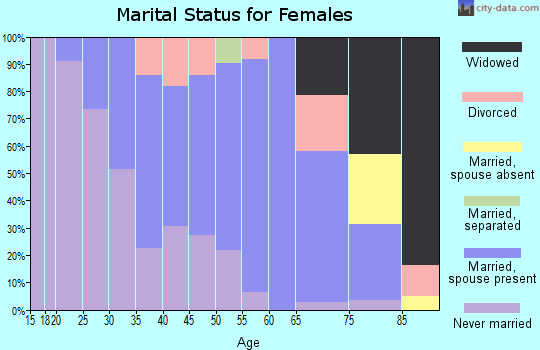 Zip code 18452 marital status for females