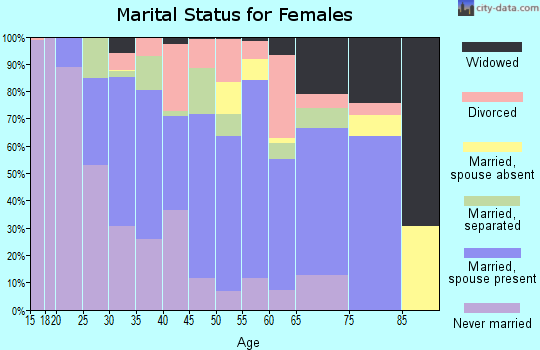 Zip code 18466 marital status for females