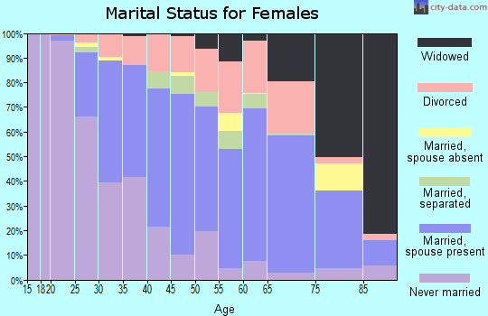 Zip code 18504 marital status for females