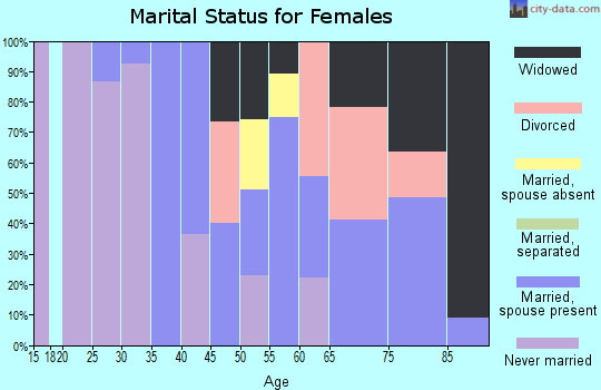 Zip code 18616 marital status for females