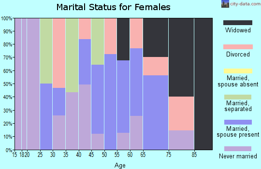 Zip code 18617 marital status for females