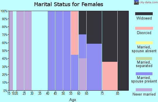 Zip code 18622 marital status for females