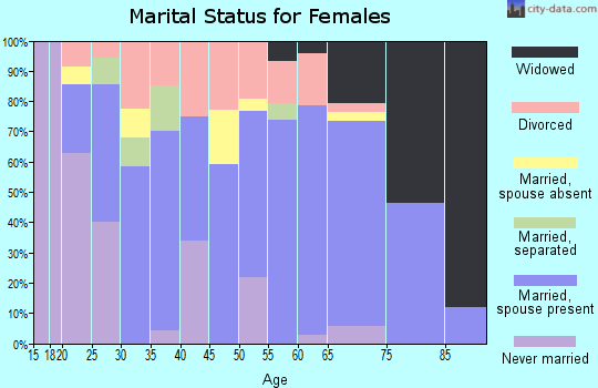 Zip code 18629 marital status for females