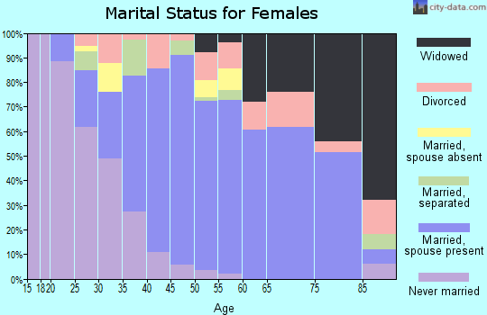 Zip code 18635 marital status for females
