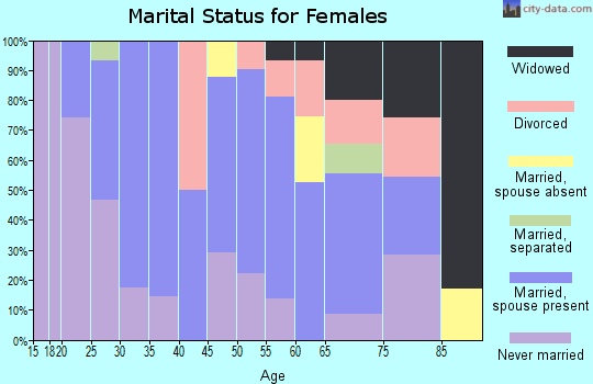 Zip code 18642 marital status for females