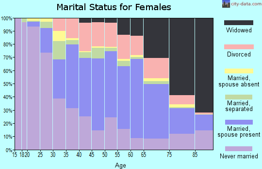 Zip code 18702 marital status for females