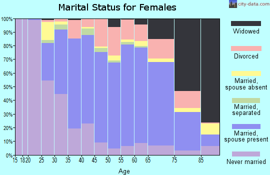 Zip code 18901 marital status for females