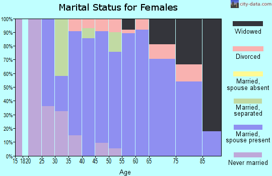 Zip code 18930 marital status for females