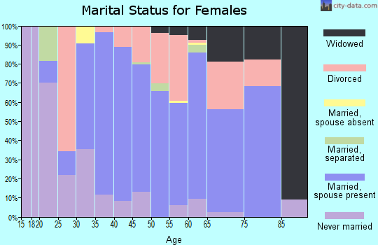 Zip code 18972 marital status for females