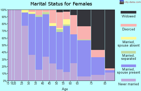 Zip code 19003 marital status for females