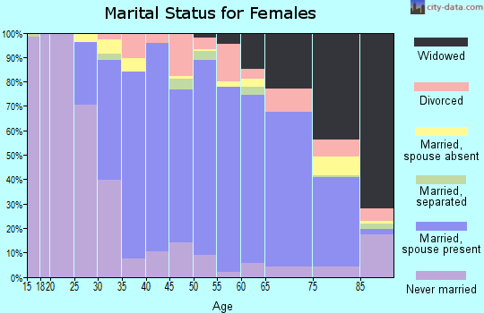 Zip code 19008 marital status for females
