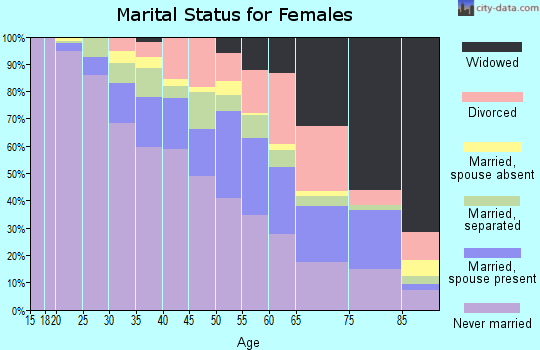 Zip code 19013 marital status for females