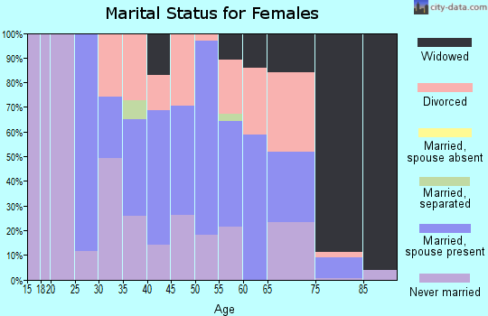 Zip code 19029 marital status for females