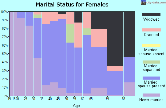 Zip code 19033 marital status for females