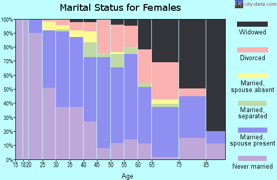 Zip code 19036 marital status for females