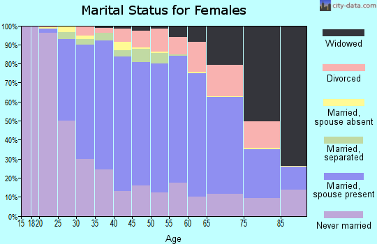 Zip code 19038 marital status for females
