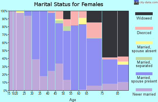 Zip code 19041 marital status for females