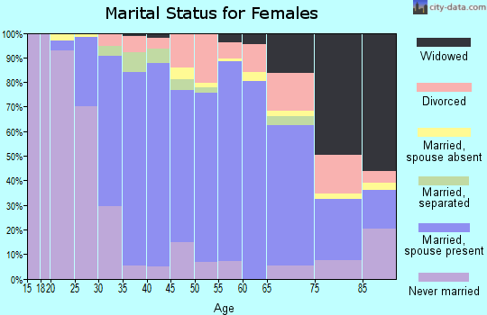 Zip code 19046 marital status for females