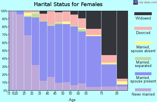 Zip code 19047 marital status for females