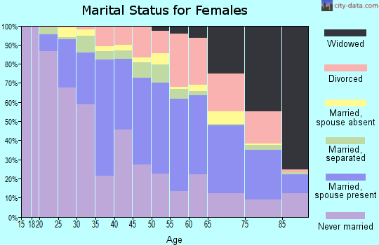 Zip code 19050 marital status for females