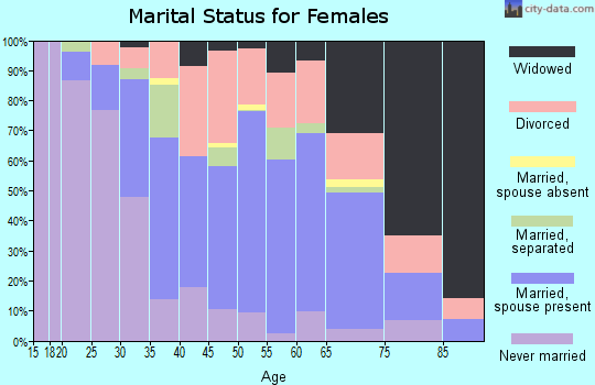 Zip code 19061 marital status for females