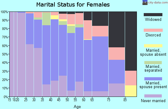 Zip code 19070 marital status for females