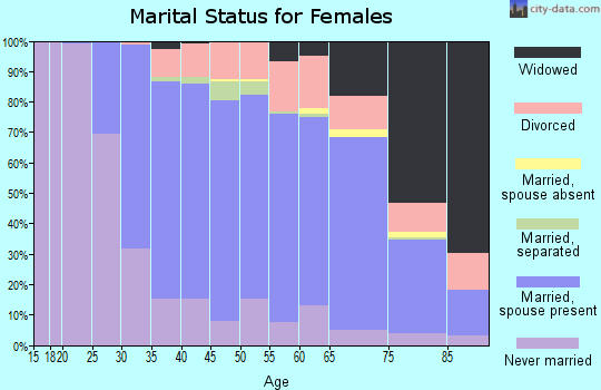 Zip code 19087 marital status for females