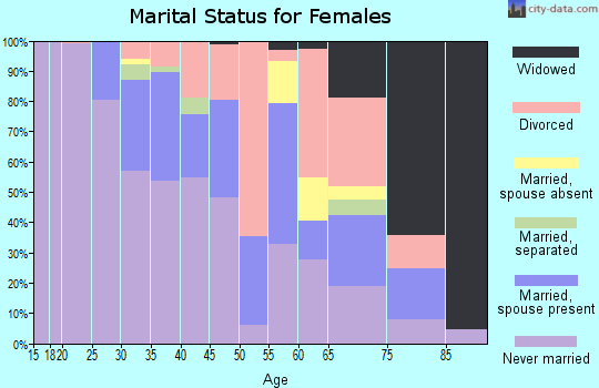 Zip code 19107 marital status for females