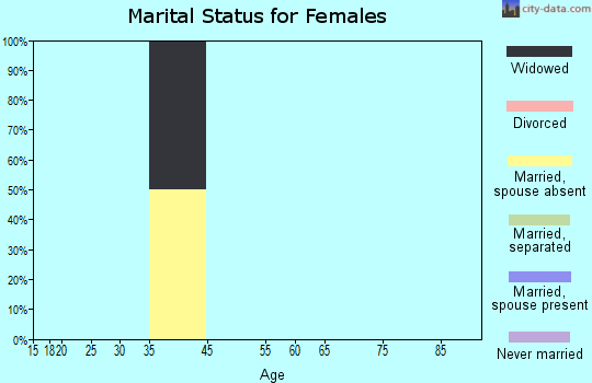 Zip code 19112 marital status for females