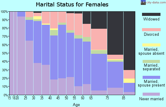 Zip code 19114 marital status for females
