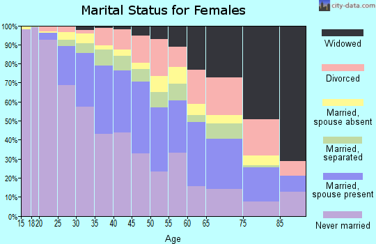 Zip code 19120 marital status for females