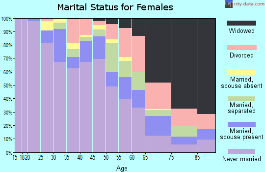 Zip code 19121 marital status for females