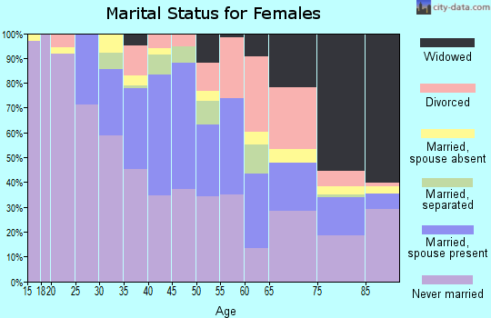 Zip code 19126 marital status for females