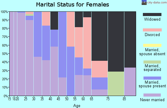 Zip code 19127 marital status for females