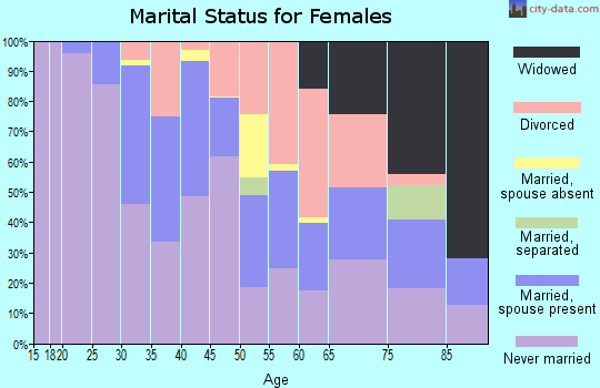 Zip code 19129 marital status for females