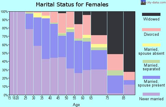 Zip code 19130 marital status for females