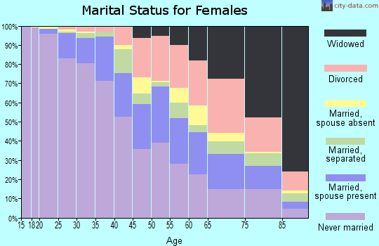 Zip code 19131 marital status for females