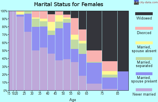 Zip code 19142 marital status for females