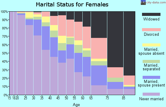 Zip code 19143 marital status for females