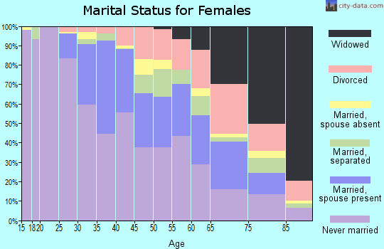 Zip code 19146 marital status for females