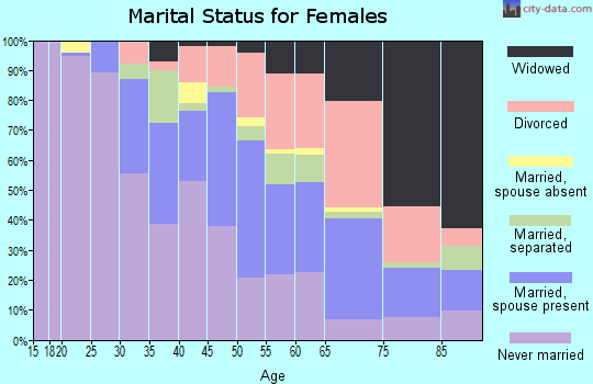 Zip code 19150 marital status for females