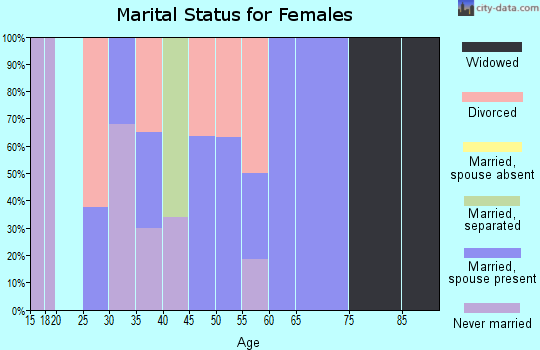 Zip code 19372 marital status for females