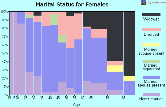 Zip code 19555 marital status for females